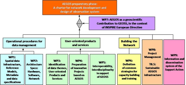 AEGOS preparatory phase: A charter for network development and design of observation system