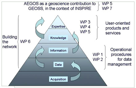AEGOS as a geoscience contribution to GEOSS, in the context of INSPIRE
